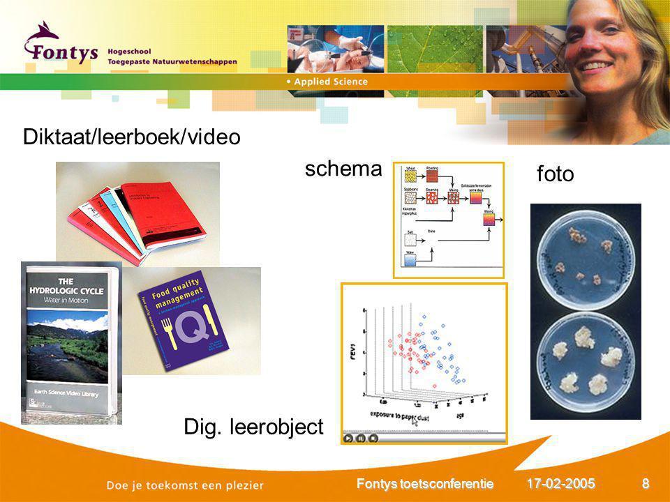 17-02-2005Fontys toetsconferentie8 Diktaat/leerboek/video schema foto Dig. leerobject