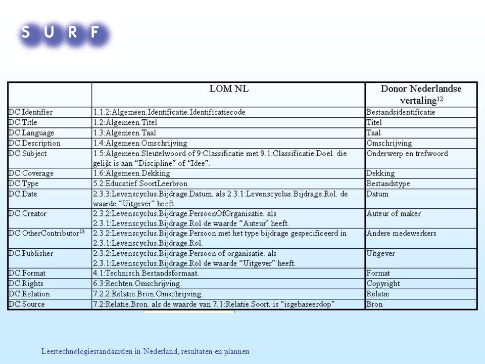 Leertechnologiestandaarden in Nederland, resultaten en plannen