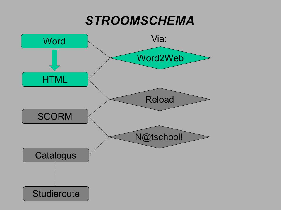 STROOMSCHEMA Word HTML SCORM Catalogus Studieroute Word2Web Reload N@tschool! Via: