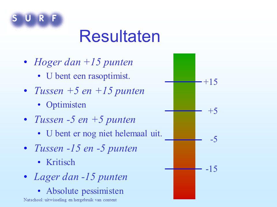 Natschool: uitwisseling en hergebruik van content Resultaten Hoger dan +15 punten U bent een rasoptimist. Tussen +5 en +15 punten Optimisten Tussen -5