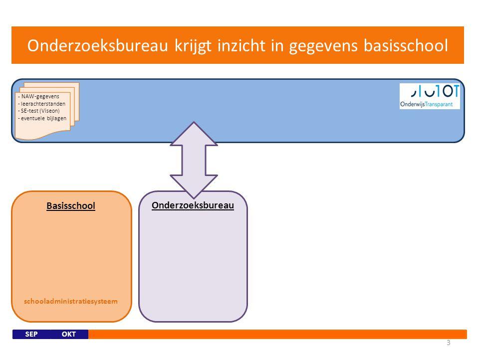 Basisschool schooladministratiesysteem Basisschool zet gegevens in OT 2 SEP - NAW-gegevens - leerachterstanden - SE-test (Viseon) - eventuele bijlagen