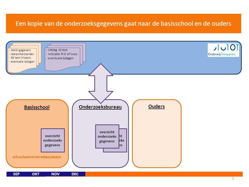Basisschool schooladministratiesysteem Onderzoeksbureau 4 NOVDEC overleg met basisschool - Uitslag IQ test - Indicatie PrO of lwoo - eventuele bijlage