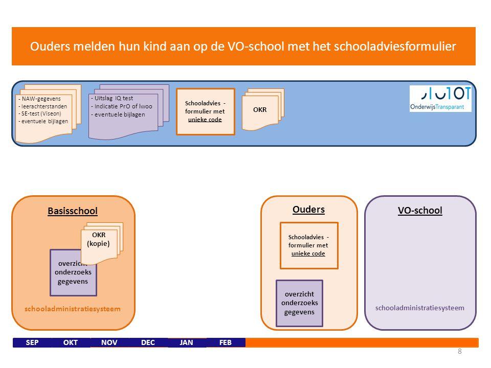 Ouders Basisschool schooladministratiesysteem 7 - NAW-gegevens - leerachterstanden - SE-test (Viseon) - eventuele bijlagen - Uitslag IQ test - Indicat