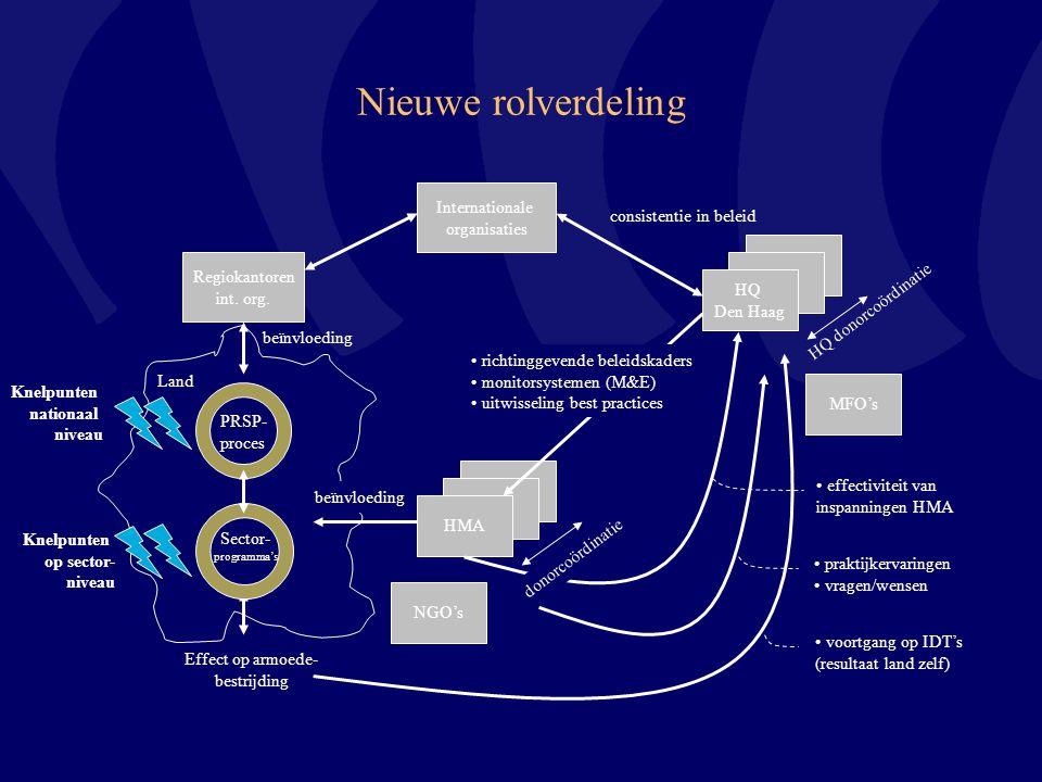 Nieuwe rolverdeling HMA Effect op armoede- bestrijding Regiokantoren int. org. Land beïnvloeding Sector- programma's PRSP- proces HMA HQ Den Haag HQ d