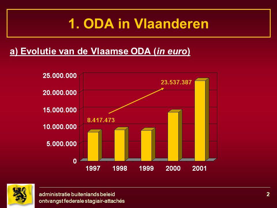 administratie buitenlands beleid ontvangst federale stagiair-attachés 2 1. ODA in Vlaanderen a) Evolutie van de Vlaamse ODA (in euro)