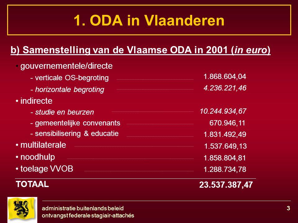 administratie buitenlands beleid ontvangst federale stagiair-attachés 3 1. ODA in Vlaanderen b) Samenstelling van de Vlaamse ODA in 2001 (in euro) gou