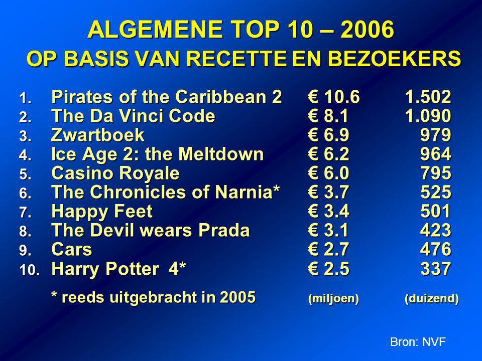 ALGEMENE TOP 10 – 2006 OP BASIS VAN RECETTE EN BEZOEKERS 1.