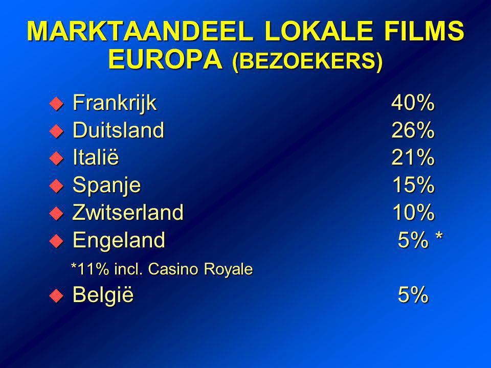 MARKTAANDEEL LOKALE FILMS EUROPA (BEZOEKERS)  Frankrijk 40%  Duitsland 26%  Italië 21%  Spanje 15%  Zwitserland 10%  Engeland 5% * *11% incl.