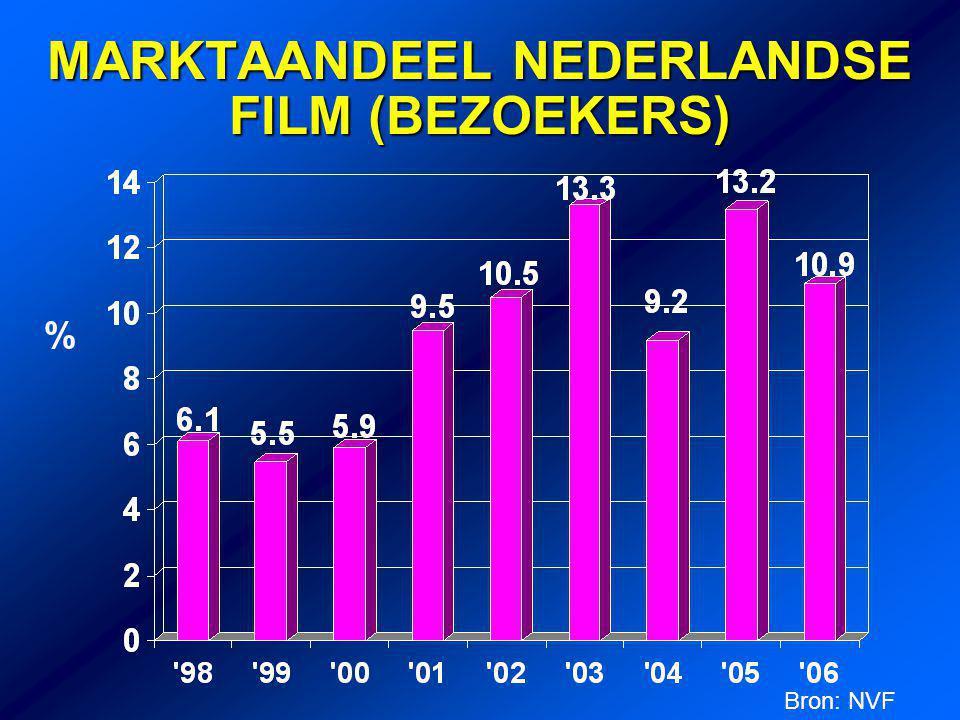 MARKTAANDEEL NEDERLANDSE FILM (BEZOEKERS) % Bron: NVF