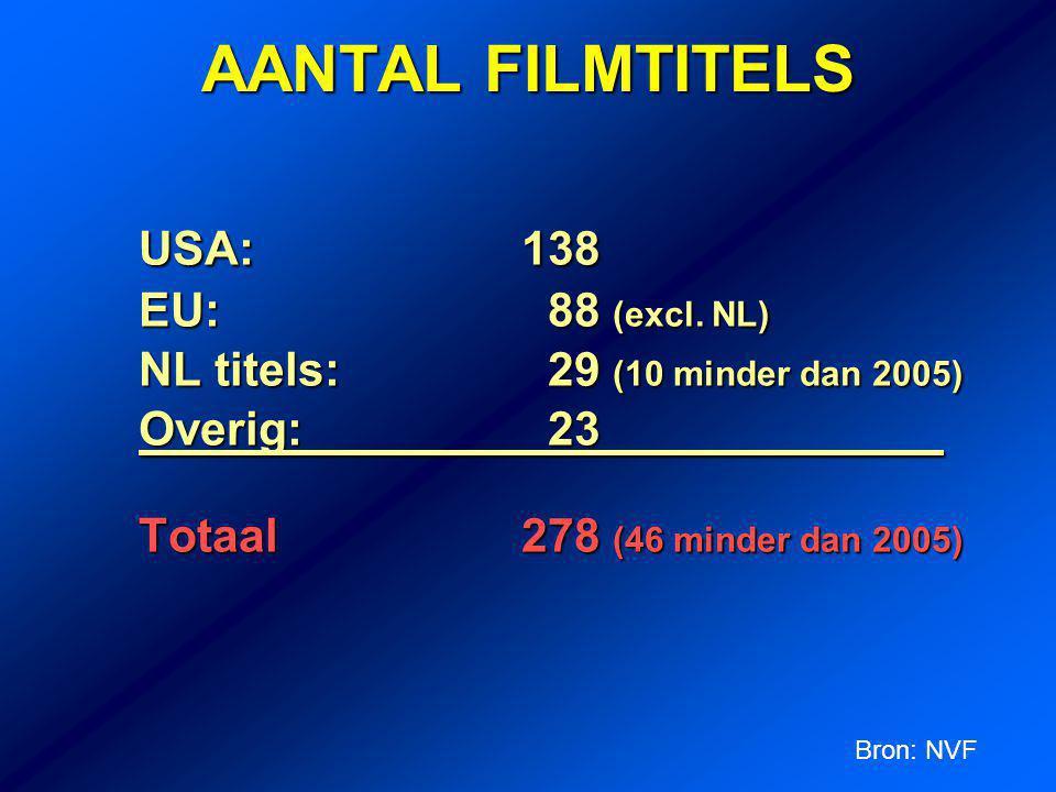 AANTAL FILMTITELS USA: 138 EU: 88 (excl.NL) EU: 88 (excl.
