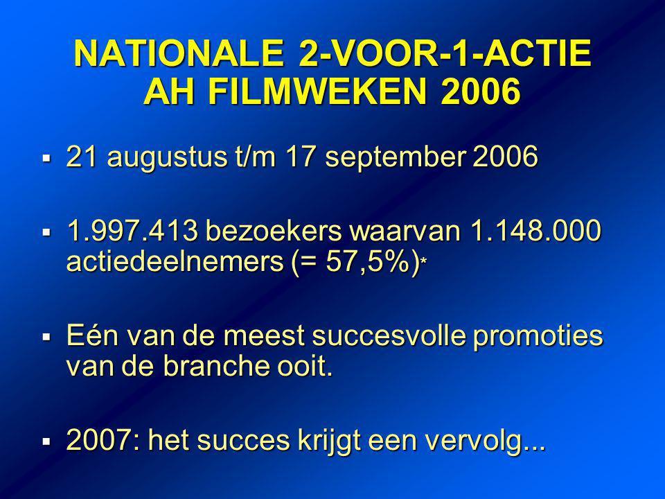 NATIONALE 2-VOOR-1-ACTIE AH FILMWEKEN 2006  21 augustus t/m 17 september 2006  1.997.413 bezoekers waarvan 1.148.000 actiedeelnemers (= 57,5%) *  Eén van de meest succesvolle promoties van de branche ooit.