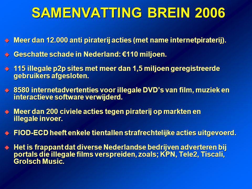 SAMENVATTING BREIN 2006  Meer dan 12.000 anti piraterij acties (met name internetpiraterij).