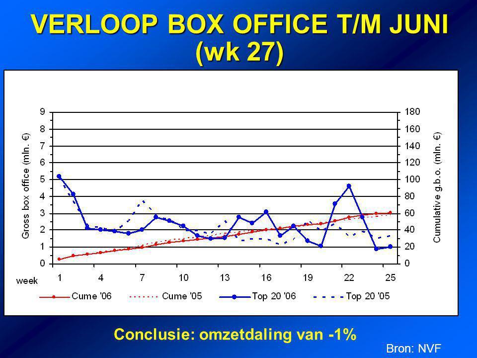 VERLOOP BOX OFFICE T/M JUNI (wk 27) Conclusie: omzetdaling van -1% Bron: NVF