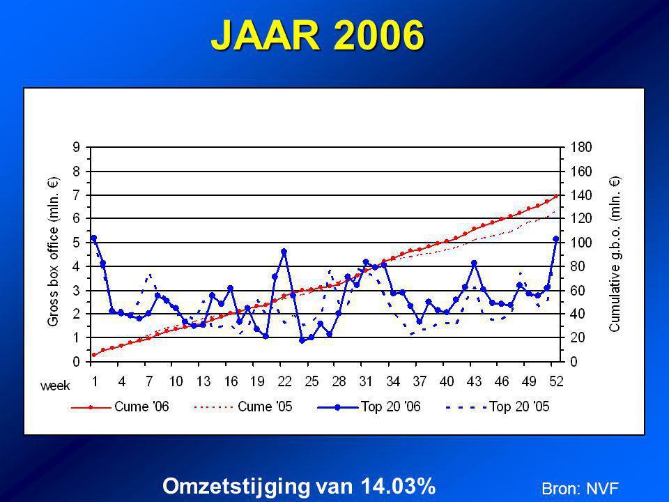 JAAR 2006 Omzetstijging van 14.03% Bron: NVF