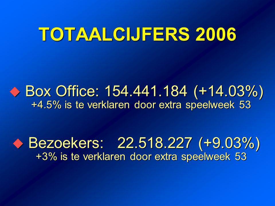 BEZOEK EN RECETTE '93 - '06 -12,2% - 5,58% +4% +5,4% CONCLUSIE: 2006 = 2004 +14.03% Bron: NVF