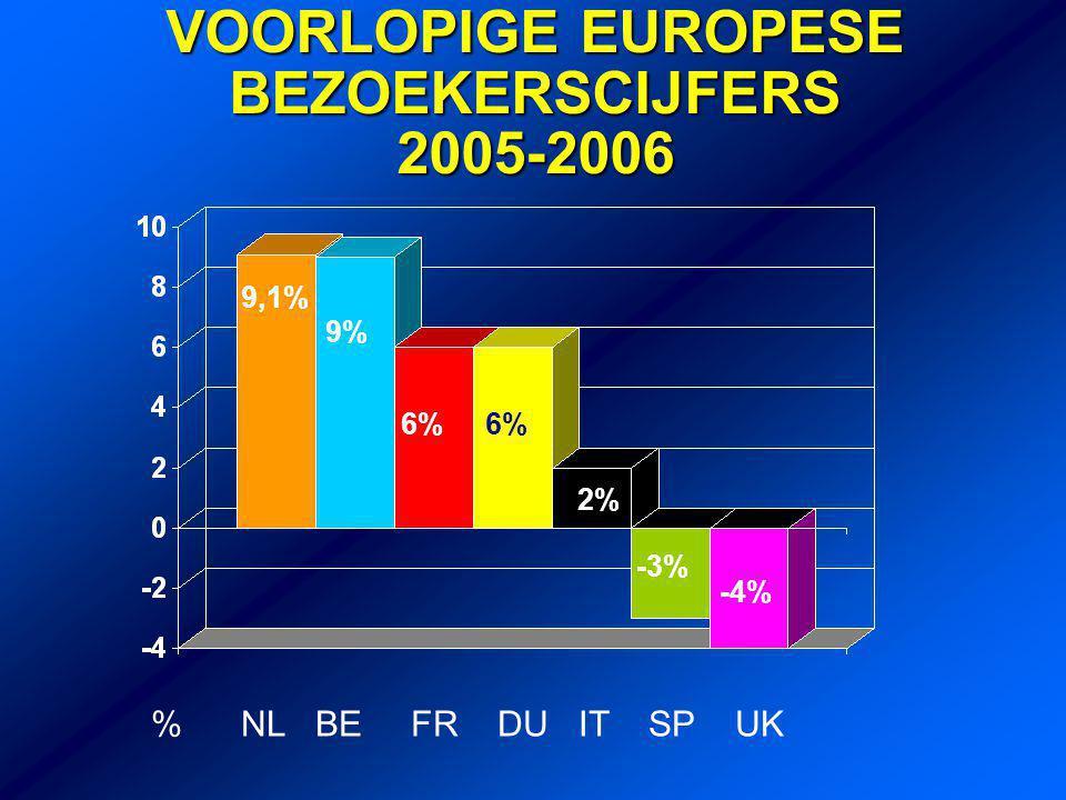 VOORLOPIGE EUROPESE BEZOEKERSCIJFERS 2005-2006 % NL BE FR DU IT SP UK 9,1% 9% 6% 2% -3% -4%