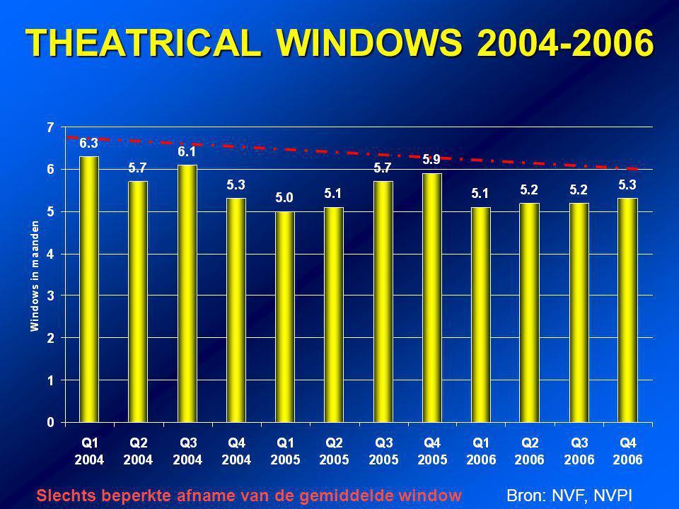 THEATRICAL WINDOWS 2004-2006 Slechts beperkte afname van de gemiddelde windowBron: NVF, NVPI