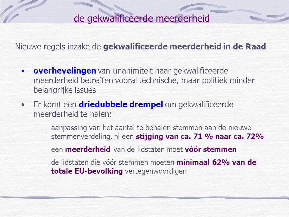 de gekwalificeerde meerderheid Huidig GewichtGewicht tussen toetreding en 1/1/2005 Gewicht vanaf 1/1/2005 Totaal aantal stemmen87124321 QMV-drempel6288*232** * op voorwaarde dat alle 10 genoemde landen kunnen toetreden, anders wordt de QMV-drempel berekend op 71,26% van het totaal ** op voorwaarde dat alle 10 genoemde landen kunnen toetreden, anders wordt de QMV-drempel berekend op 70% indien minder dan 300 stemmen en anders op 72,27%