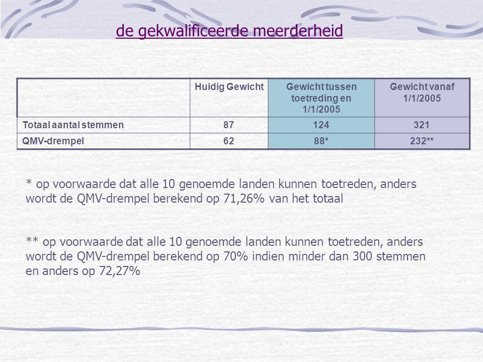 de gekwalificeerde meerderheid Huidig GewichtGewicht tussen toetreding en 1/1/2005 Gewicht vanaf 1/1/2005 Totaal aantal stemmen87124321 QMV-drempel628