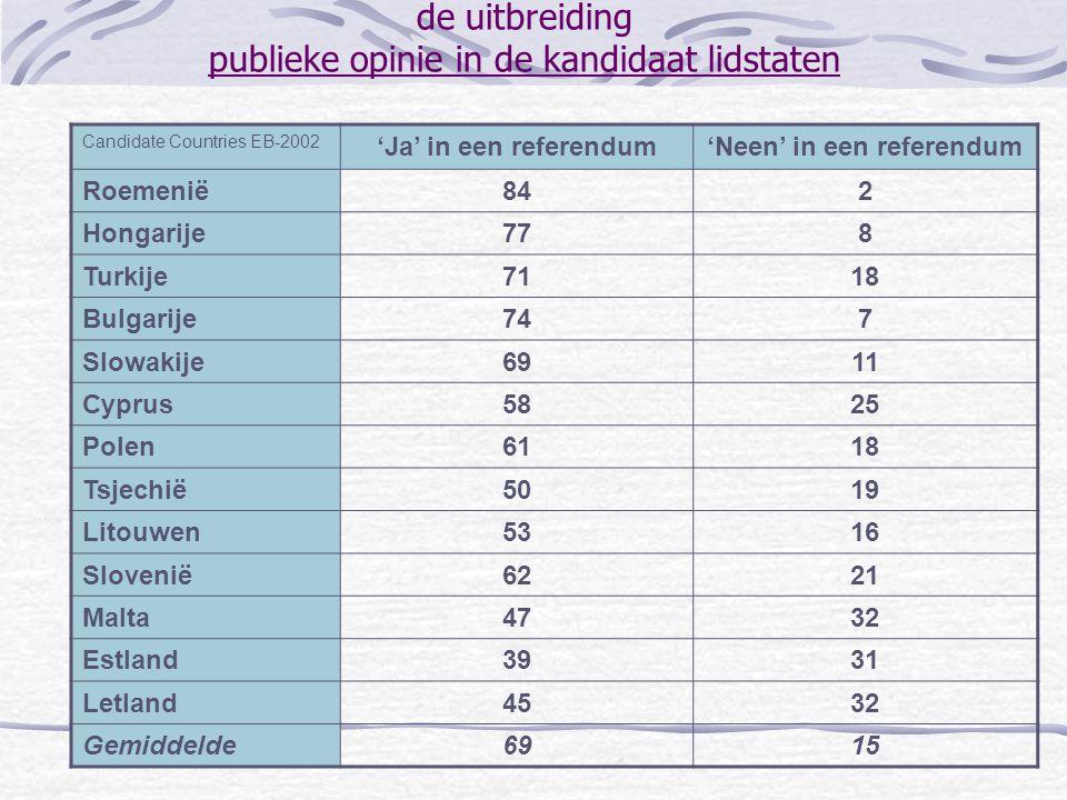de uitbreiding publieke opinie in de kandidaat lidstaten Candidate Countries EB-2002 'Ja' in een referendum'Neen' in een referendum Roemenië842 Hongar