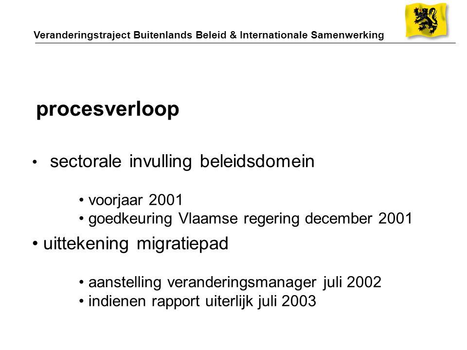 sectorale invulling beleidsdomein voorjaar 2001 goedkeuring Vlaamse regering december 2001 procesverloop uittekening migratiepad aanstelling veranderi