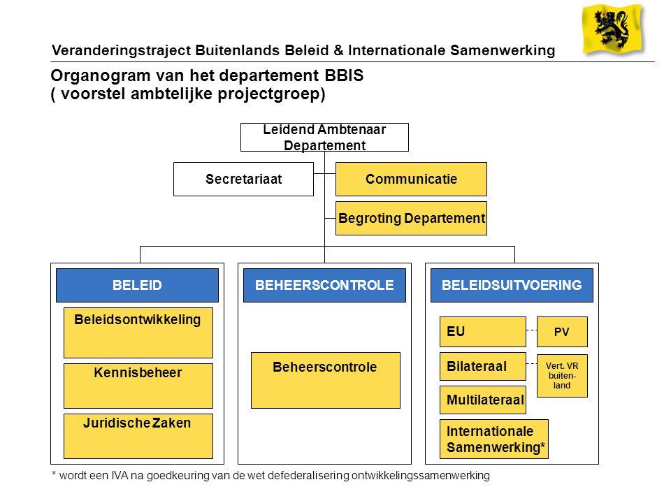 Organogram van het departement BBIS ( voorstel ambtelijke projectgroep) BELEIDBELEIDSUITVOERING Leidend Ambtenaar Departement Secretariaat EU Bilatera