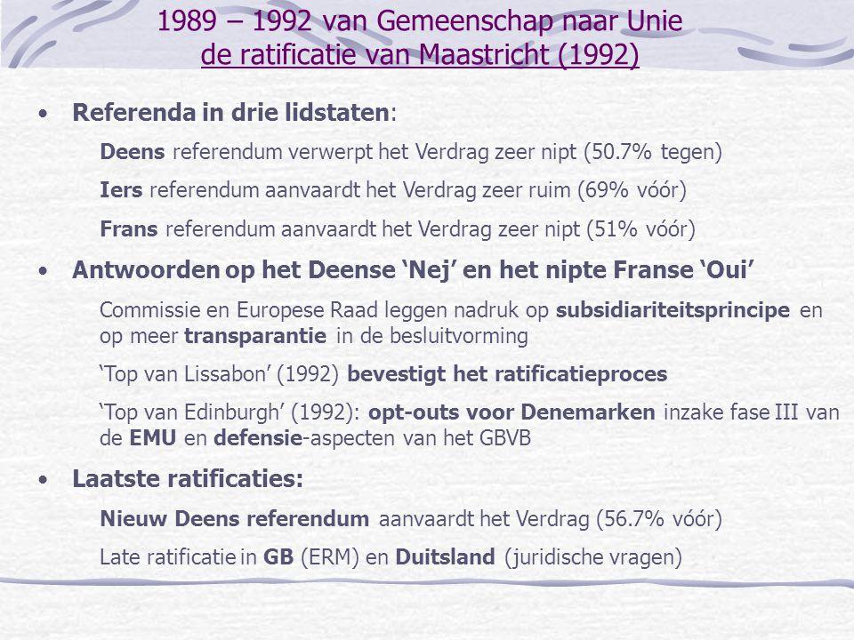 1989 – 1992 van Gemeenschap naar Unie de ratificatie van Maastricht (1992) Referenda in drie lidstaten: Deens referendum verwerpt het Verdrag zeer nipt (50.7% tegen) Iers referendum aanvaardt het Verdrag zeer ruim (69% vóór) Frans referendum aanvaardt het Verdrag zeer nipt (51% vóór) Antwoorden op het Deense 'Nej' en het nipte Franse 'Oui' Commissie en Europese Raad leggen nadruk op subsidiariteitsprincipe en op meer transparantie in de besluitvorming 'Top van Lissabon' (1992) bevestigt het ratificatieproces 'Top van Edinburgh' (1992): opt-outs voor Denemarken inzake fase III van de EMU en defensie-aspecten van het GBVB Laatste ratificaties: Nieuw Deens referendum aanvaardt het Verdrag (56.7% vóór) Late ratificatie in GB (ERM) en Duitsland (juridische vragen)