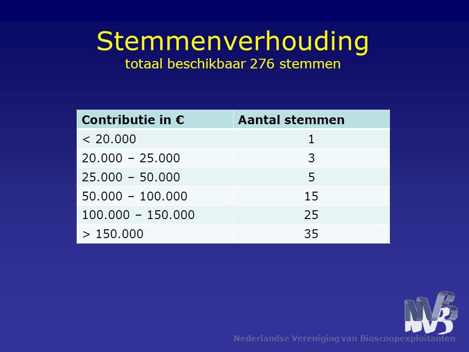 Stemmenverhouding totaal beschikbaar 276 stemmen Nederlandse Vereniging van Bioscoopexploitanten Contributie in €Aantal stemmen < 20.0001 20.000 – 25.