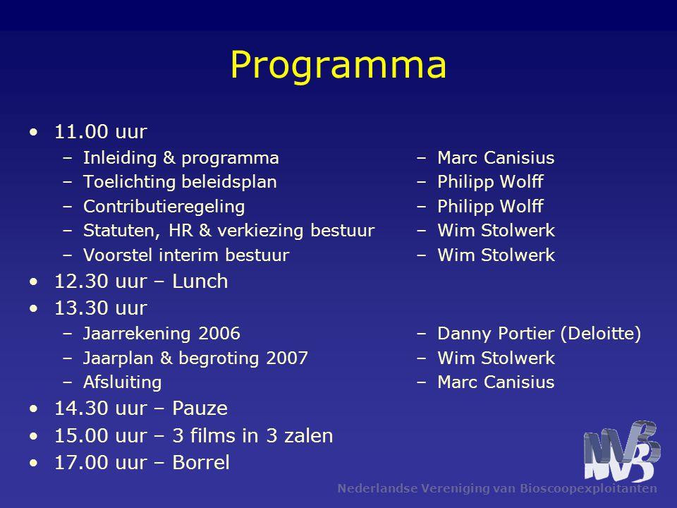 Stemmenverhouding totaal beschikbaar 276 stemmen Nederlandse Vereniging van Bioscoopexploitanten Contributie in €Aantal stemmen < 20.0001 20.000 – 25.0003 25.000 – 50.0005 50.000 – 100.00015 100.000 – 150.00025 > 150.00035