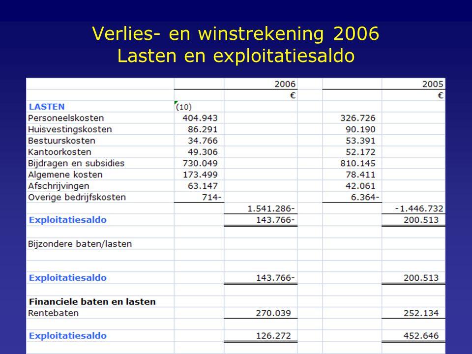 Verlies- en winstrekening 2006 Lasten en exploitatiesaldo