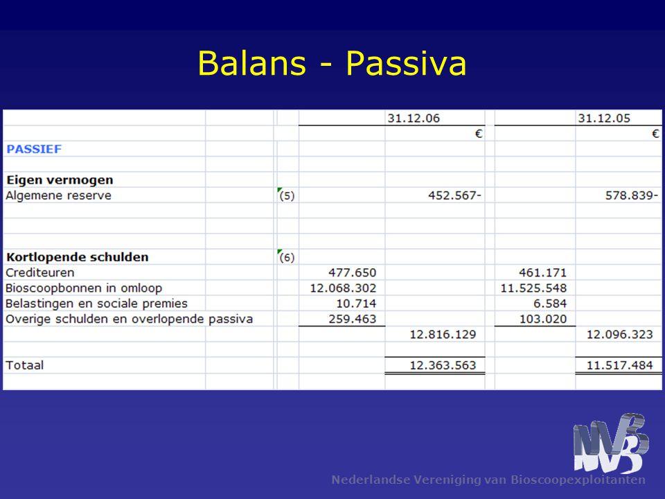 Balans - Passiva Nederlandse Vereniging van Bioscoopexploitanten