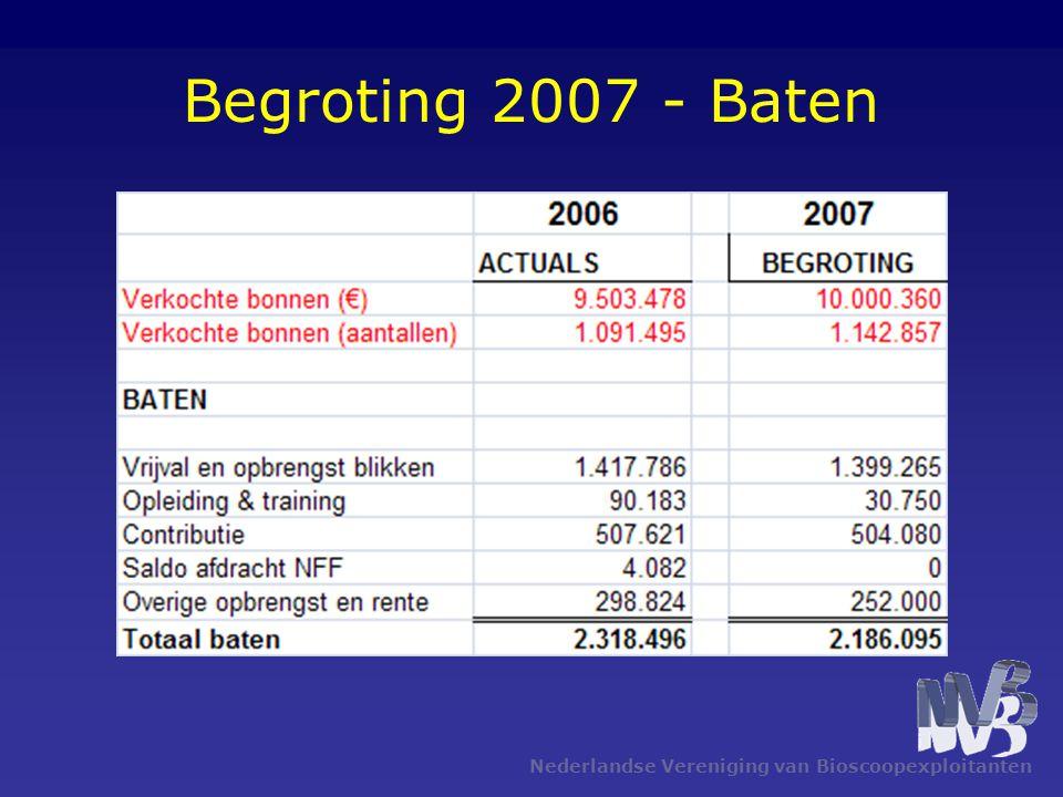 Begroting 2007 - Baten Nederlandse Vereniging van Bioscoopexploitanten