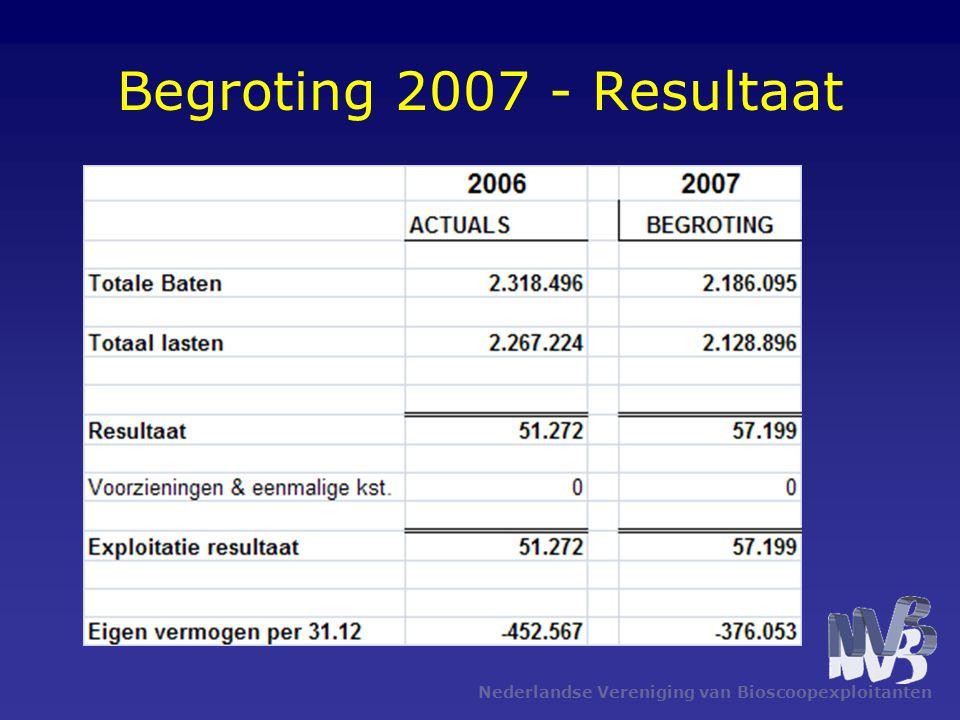 Nederlandse Vereniging van Bioscoopexploitanten Begroting 2007 - Resultaat