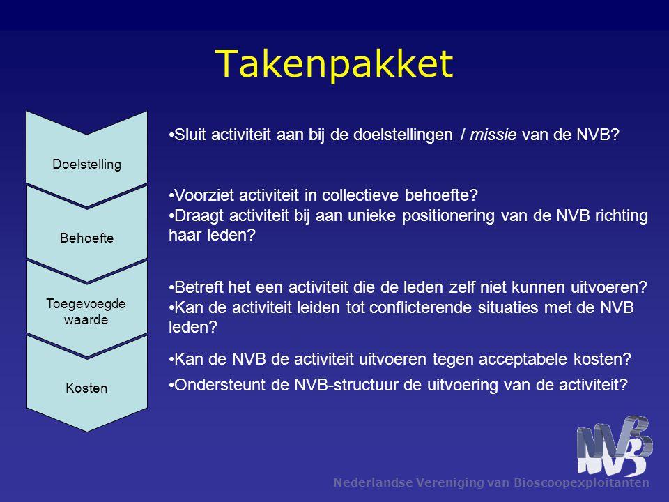 Takenpakket Nederlandse Vereniging van Bioscoopexploitanten Doelstelling Behoefte Toegevoegde waarde Kosten Sluit activiteit aan bij de doelstellingen