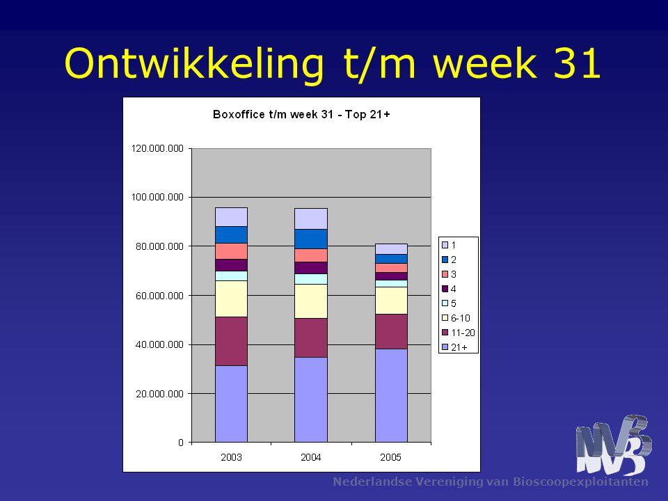 Nederlandse Vereniging van Bioscoopexploitanten Ontwikkeling t/m week 31