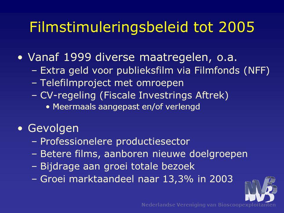 Nederlandse Vereniging van Bioscoopexploitanten Filmstimuleringsbeleid tot 2005 Vanaf 1999 diverse maatregelen, o.a.