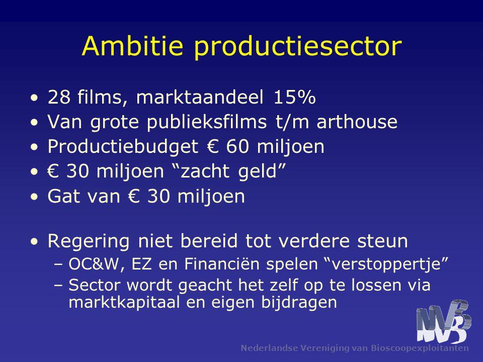 Nederlandse Vereniging van Bioscoopexploitanten Ambitie productiesector 28 films, marktaandeel 15% Van grote publieksfilms t/m arthouse Productiebudget € 60 miljoen € 30 miljoen zacht geld Gat van € 30 miljoen Regering niet bereid tot verdere steun –OC&W, EZ en Financiën spelen verstoppertje –Sector wordt geacht het zelf op te lossen via marktkapitaal en eigen bijdragen