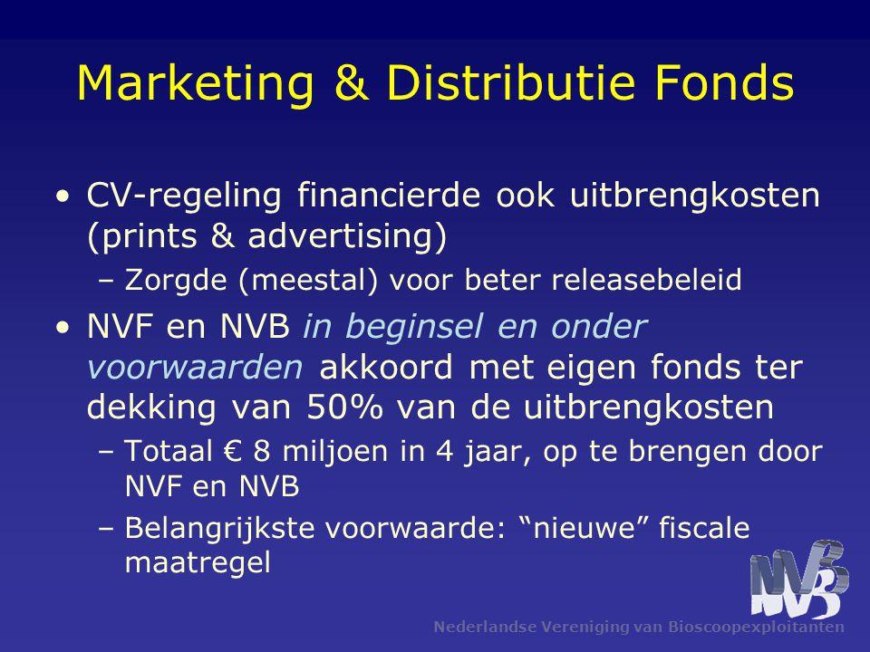 Nederlandse Vereniging van Bioscoopexploitanten Werking M&D Fonds Max.