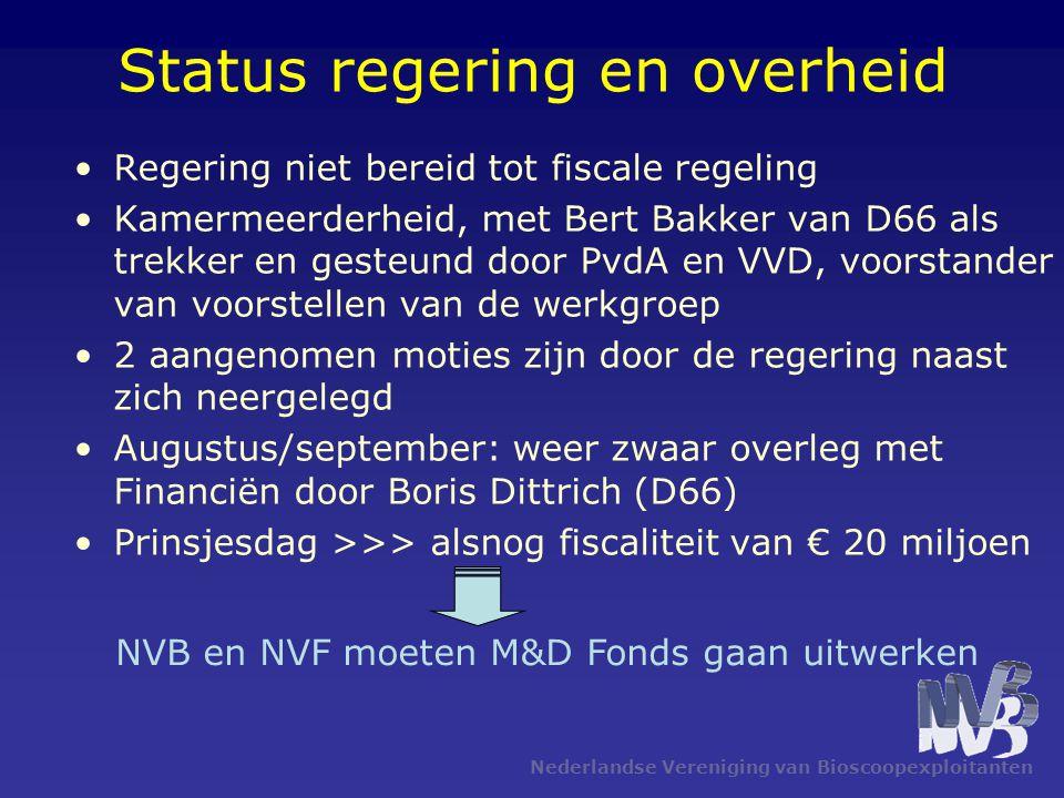 Nederlandse Vereniging van Bioscoopexploitanten Status regering en overheid Regering niet bereid tot fiscale regeling Kamermeerderheid, met Bert Bakker van D66 als trekker en gesteund door PvdA en VVD, voorstander van voorstellen van de werkgroep 2 aangenomen moties zijn door de regering naast zich neergelegd Augustus/september: weer zwaar overleg met Financiën door Boris Dittrich (D66) Prinsjesdag >>> alsnog fiscaliteit van € 20 miljoen NVB en NVF moeten M&D Fonds gaan uitwerken