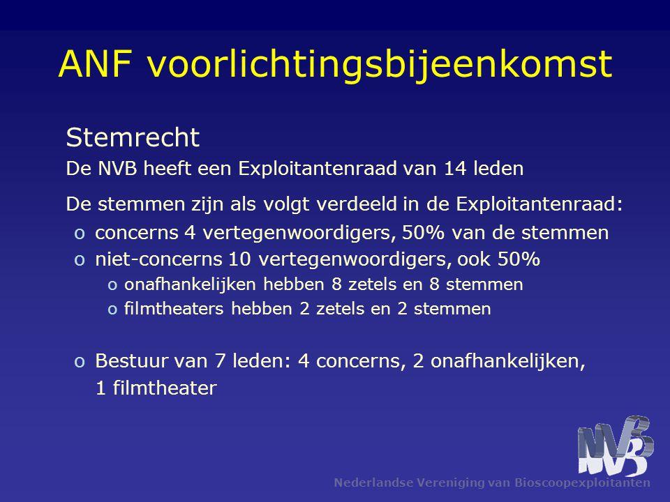 Nederlandse Vereniging van Bioscoopexploitanten ANF voorlichtingsbijeenkomst Stemrecht De NVB heeft een Exploitantenraad van 14 leden De stemmen zijn als volgt verdeeld in de Exploitantenraad: oconcerns 4 vertegenwoordigers, 50% van de stemmen oniet-concerns 10 vertegenwoordigers, ook 50% oonafhankelijken hebben 8 zetels en 8 stemmen ofilmtheaters hebben 2 zetels en 2 stemmen oBestuur van 7 leden: 4 concerns, 2 onafhankelijken, 1 filmtheater