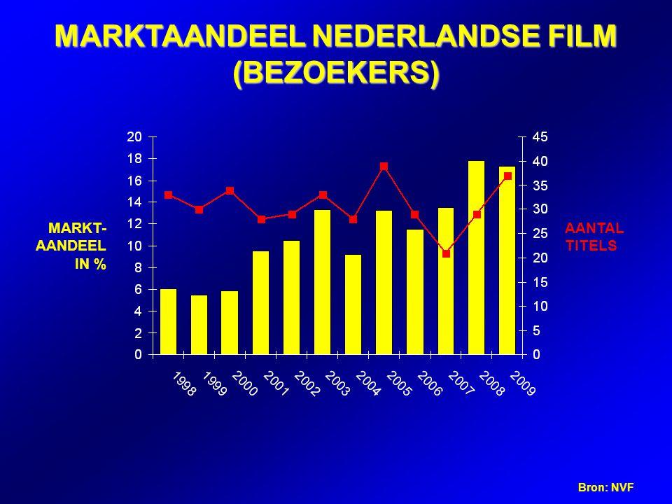 MARKTAANDEEL NEDERLANDSE FILM (BEZOEKERS) Bron: NVF MARKT- AANDEEL IN % AANTAL TITELS