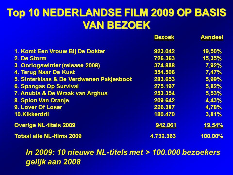 Top 10 NEDERLANDSE FILM 2009 OP BASIS VAN BEZOEK In 2009: 10 nieuwe NL-titels met > 100.000 bezoekers gelijk aan 2008 BezoekAandeel 1.