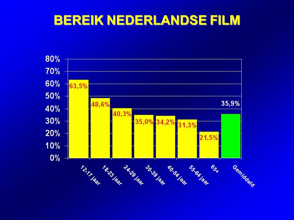 BEREIK NEDERLANDSE FILM