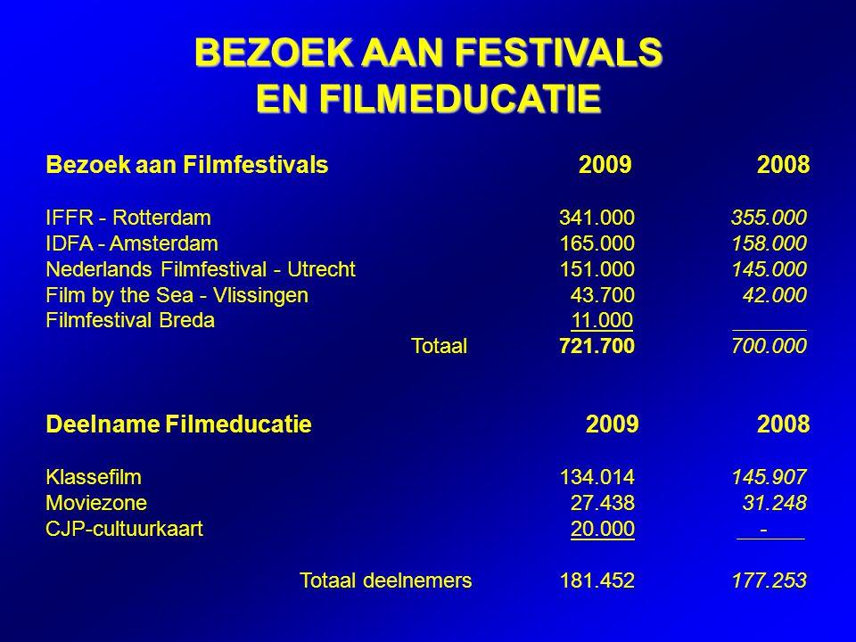 Bezoek aan Filmfestivals 2009 2008 IFFR - Rotterdam341.000355.000 IDFA - Amsterdam165.000158.000 Nederlands Filmfestival - Utrecht151.000145.000 Film by the Sea - Vlissingen 43.700 42.000 Filmfestival Breda 11.000 Totaal721.700700.000 Deelname Filmeducatie 2009 2008 Klassefilm134.014145.907 Moviezone 27.438 31.248 CJP-cultuurkaart 20.000 - Totaal deelnemers 181.452177.253 BEZOEK AAN FESTIVALS EN FILMEDUCATIE