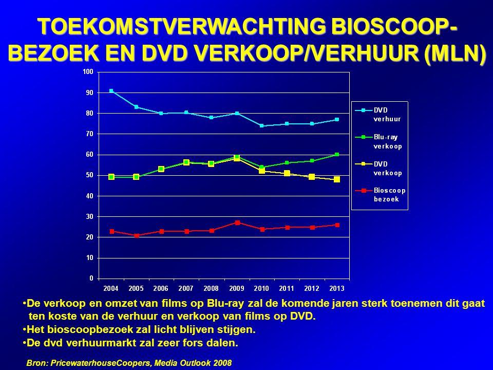 TOEKOMSTVERWACHTING BIOSCOOP- BEZOEK EN DVD VERKOOP/VERHUUR (MLN) De verkoop en omzet van films op Blu-ray zal de komende jaren sterk toenemen dit gaat ten koste van de verhuur en verkoop van films op DVD.
