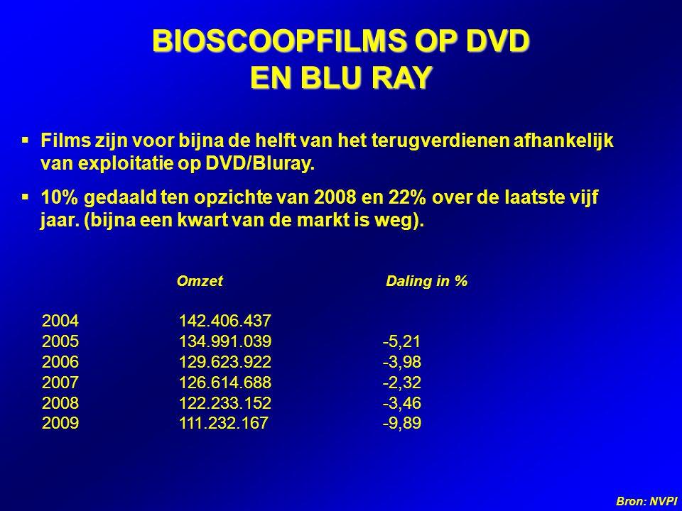  Films zijn voor bijna de helft van het terugverdienen afhankelijk van exploitatie op DVD/Bluray.