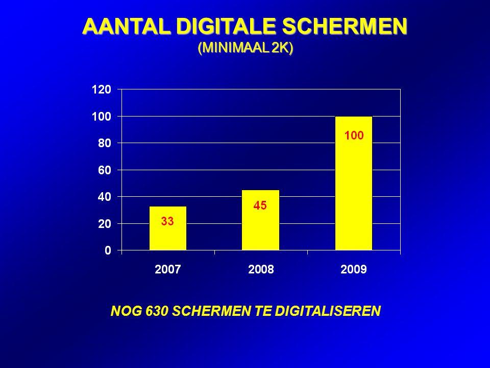 AANTAL DIGITALE SCHERMEN (MINIMAAL 2K) NOG 630 SCHERMEN TE DIGITALISEREN
