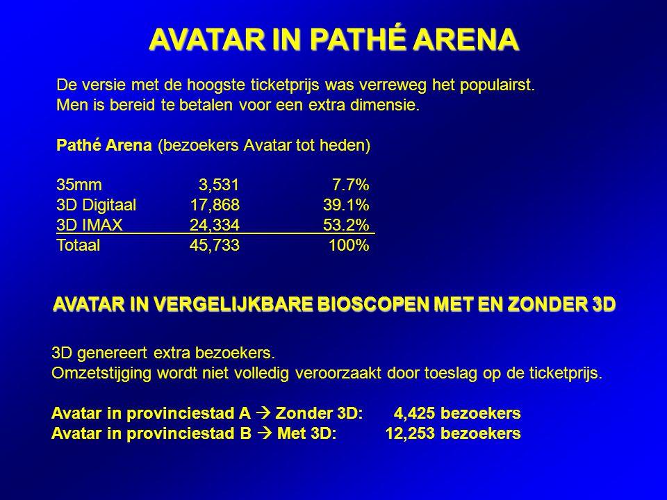 Avata r Provinciest ad a 4,425 Provinciest ad b 12,25 3 De versie met de hoogste ticketprijs was verreweg het populairst.