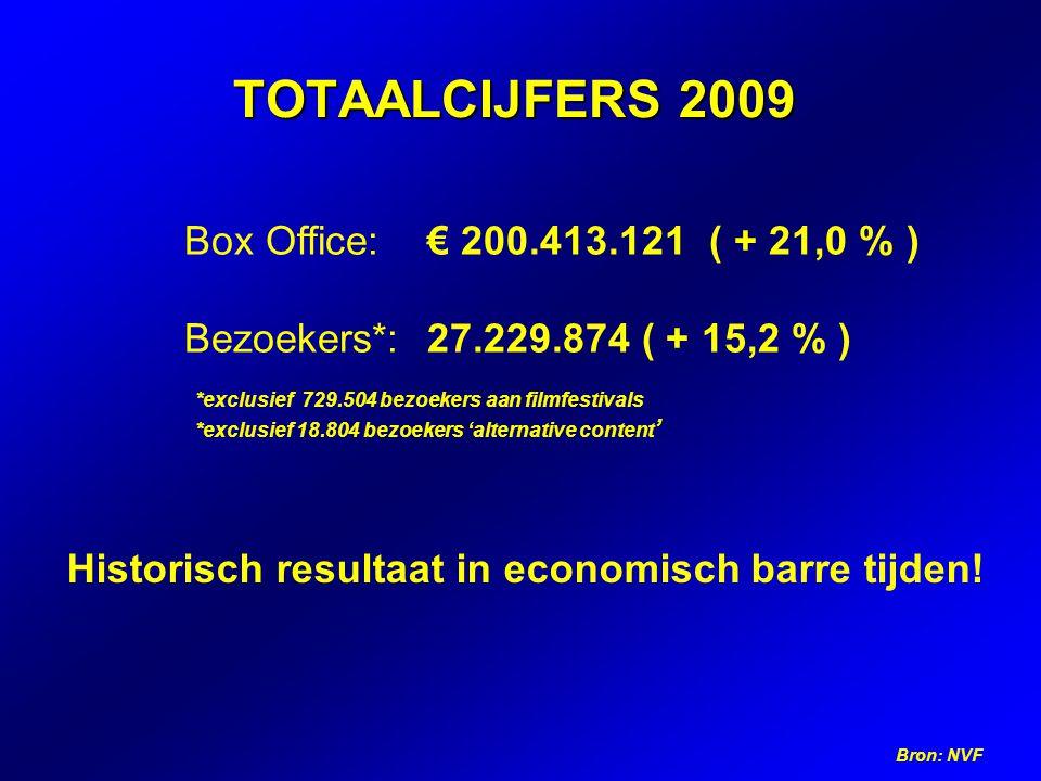 TOTAALCIJFERS 2009 Bron: NVF Box Office: € 200.413.121 ( + 21,0 % ) Bezoekers*:27.229.874 ( + 15,2 % ) Historisch resultaat in economisch barre tijden.