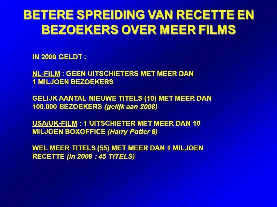 BETERE SPREIDING VAN RECETTE EN BEZOEKERS OVER MEER FILMS IN 2009 GELDT : NL-FILM : GEEN UITSCHIETERS MET MEER DAN 1 MILJOEN BEZOEKERS GELIJK AANTAL NIEUWE TITELS (10) MET MEER DAN 100.000 BEZOEKERS (gelijk aan 2008) USA/UK-FILM : 1 UITSCHIETER MET MEER DAN 10 MILJOEN BOXOFFICE (Harry Potter 6) WEL MEER TITELS (55) MET MEER DAN 1 MILJOEN RECETTE (in 2008 : 45 TITELS)